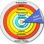 Selbstbewusster werden wir, indem wir auf allen 7 Ebenen unser Selbstbewusstsein stärken