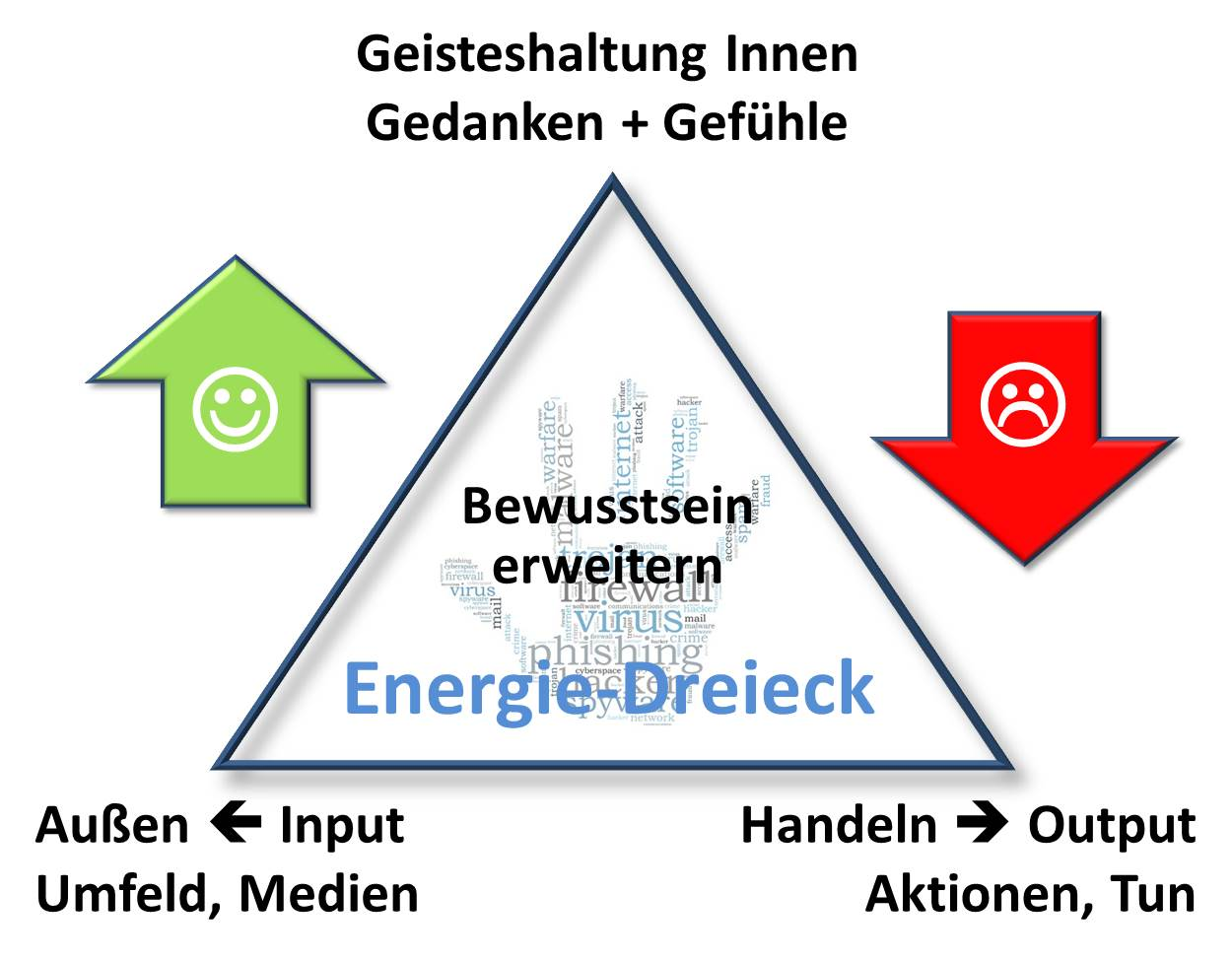 Positive Energie steigern