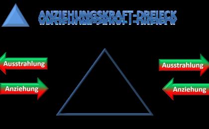 Das Dreieck der Anziehungskraft
